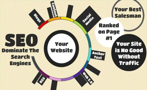 SEO Company in Chandigarh (Benefits)