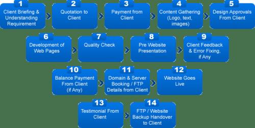 Web Development Company in Chandigarh (Process)