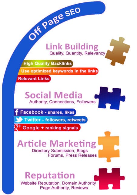 Off page seo Bangalore