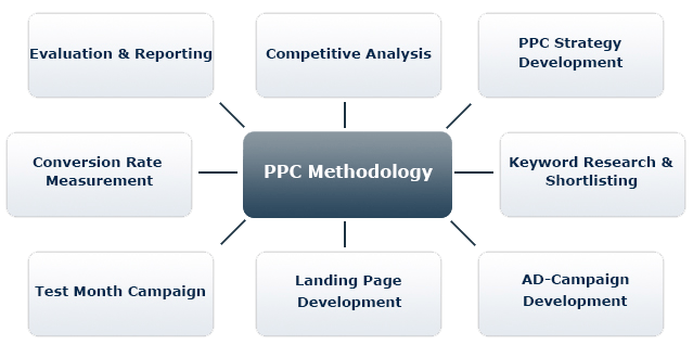 Hotels PPC Services