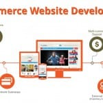 Benefit Of Web Design For Ecommerce