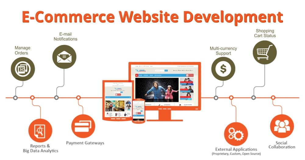 Web Development Company for eCommerce