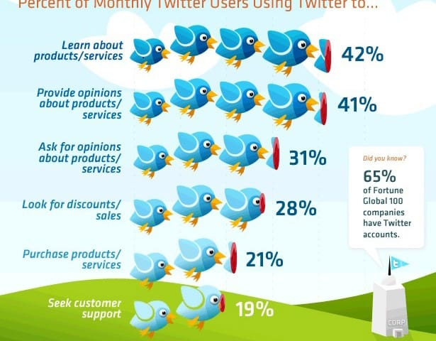 Twitter Marketing for eCommerce Stores