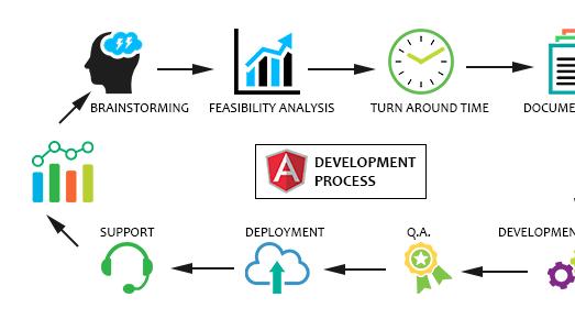 Angular JS developers in Chandigarh