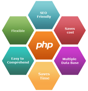 PHP Development Company in Chandigarh
