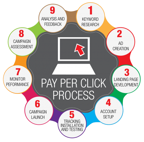 PPC Services for Colleges