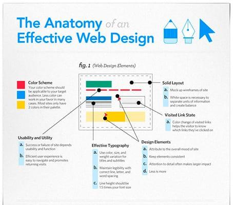 Web Designing Company in Panchkula (WebHopers)