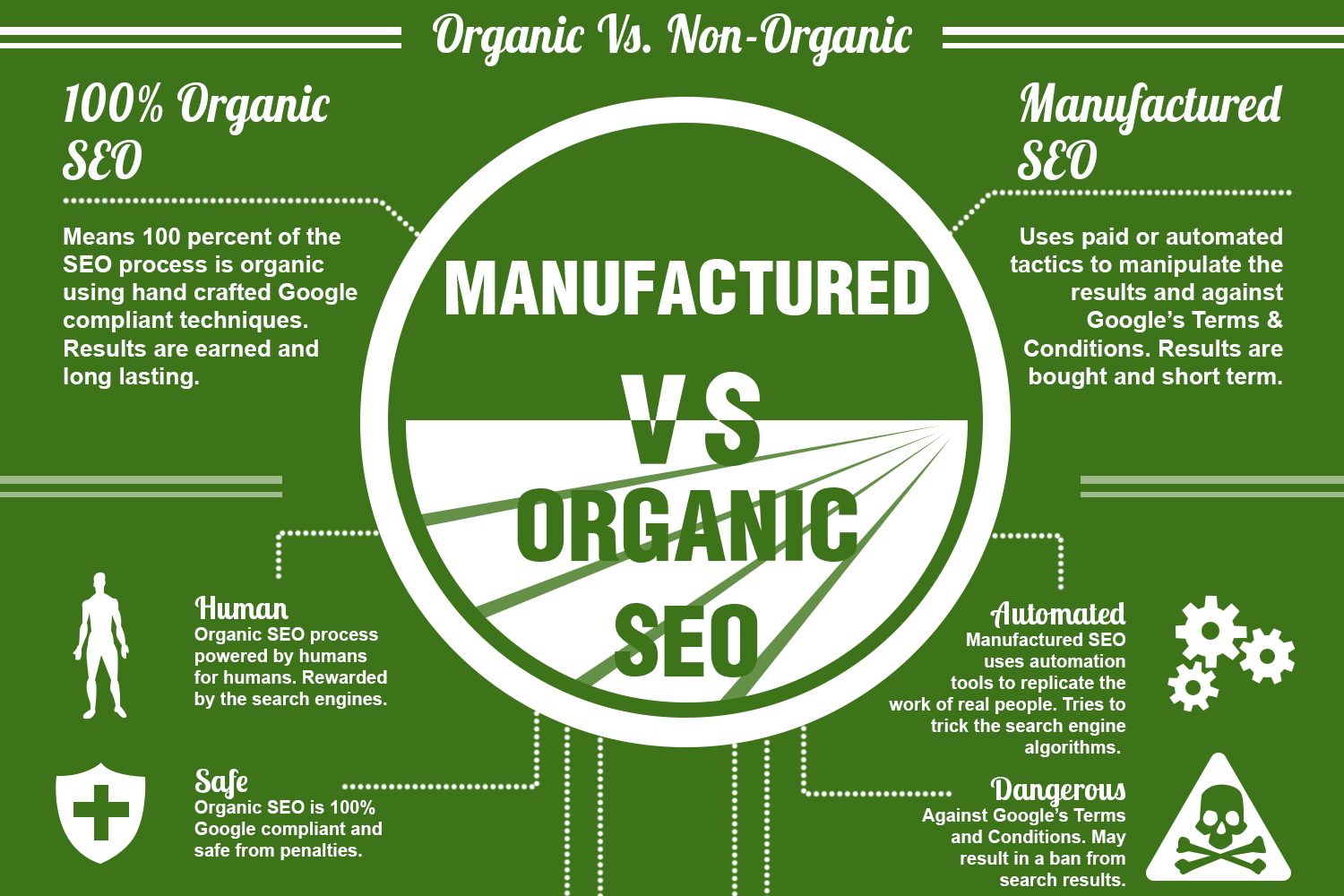 Difference Between Organic SEO & Non-organic SEO