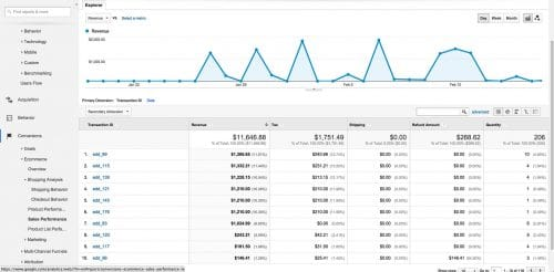How to Set up Ecommerce Tracking in Google Analytics
