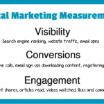 How to Track Dental Digital Marketing Campaigns Effectively