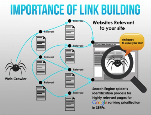 Importance of Link Building In SEO