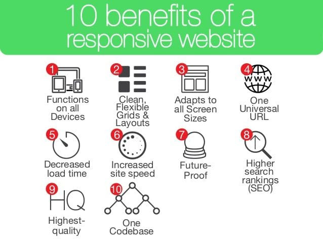 Benefits of Responsive Websites