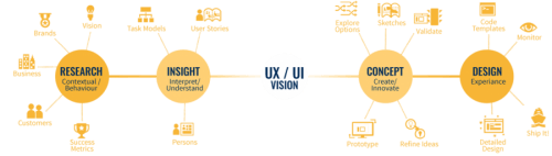 How Important is UI & UX for Website