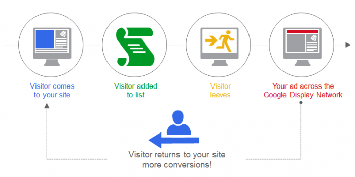 Google Retargeting Services