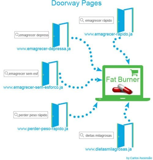 What is a Doorway Page in SEO