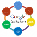 How to Improve Quality Score