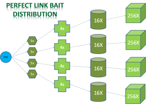 What is Link Bait in SEO