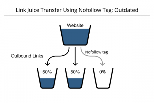 How to Pass Link Juice in SEO