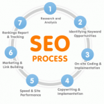 SEO Services for BigCommerce websites