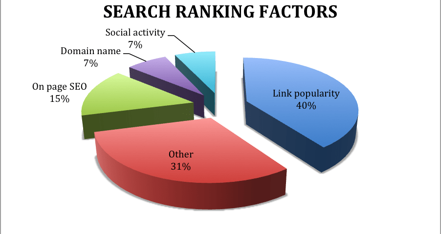 Indirect Search Engine Ranking Factors to Enhance SEO