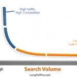 Tools to Find Long Tail Keywords In Any Niche