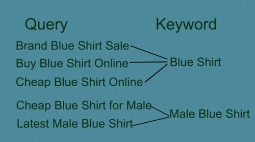 What is The Difference Between SEO Keywords and Queries?