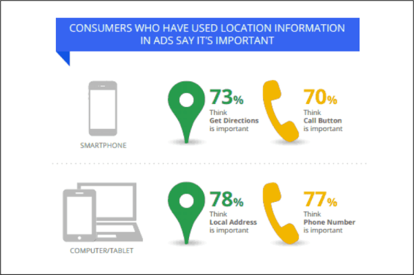 Stats That Prove The Importance of Local SEO