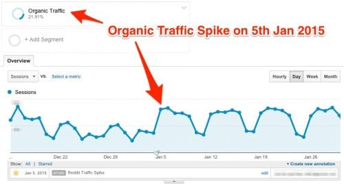 Does Traffic Have Impact on Google Rankings