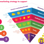 How To Plan Right Content Marketing Strategy For Ecommerce