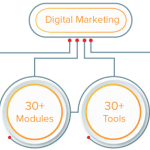 Digital Marketing Agency Franchise Opportunity In India