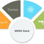 Top MERN Stack Development Companies in India